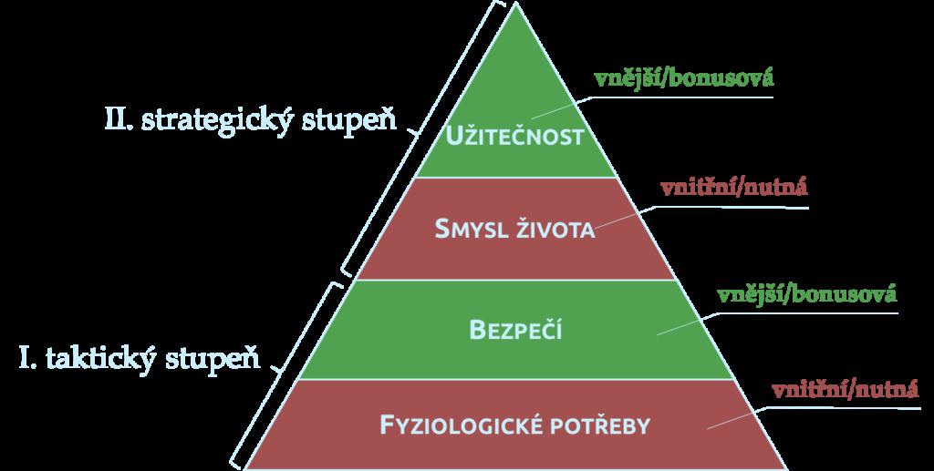 Zpodrobněná pyramida potřeb
