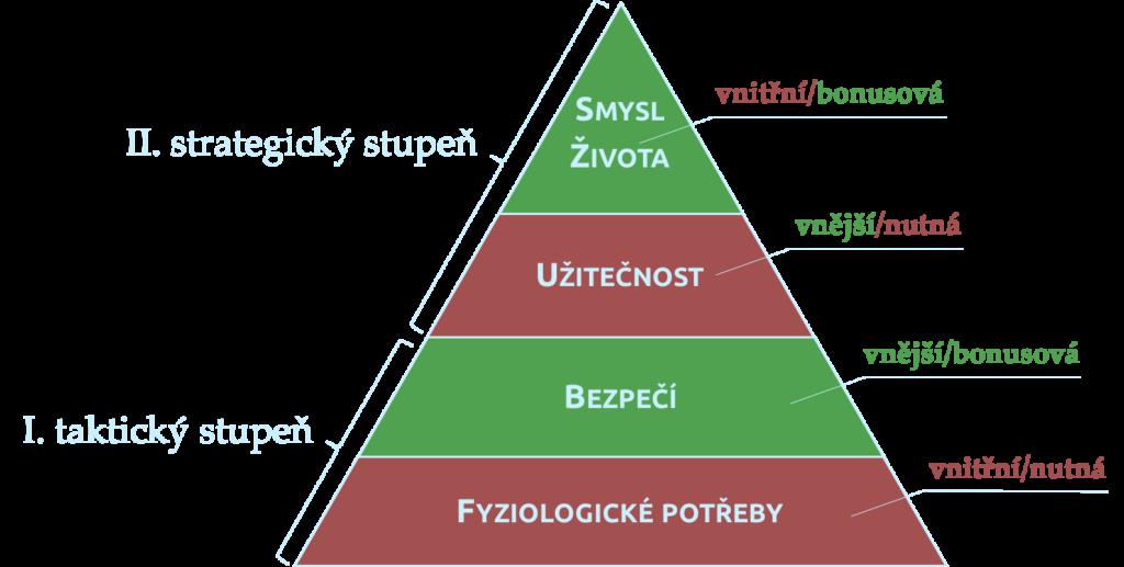 Zvrácená zpodrobněná pyramida potřeb