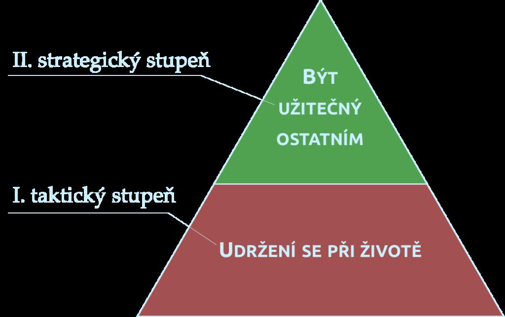 Zvrácená pyramida základních potřeb